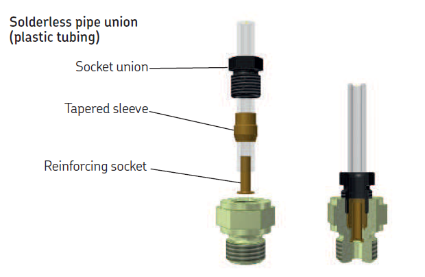 Socket unions Assembly diagram SKF
