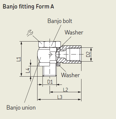 Grafik  Banjo fttings Form A